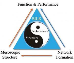 silk-fibrion-material