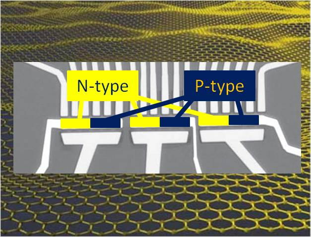 Graphene Logic Gates: Low Power, High Gain