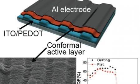 Textured solar cell