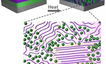 Morphology changes in plastic solar cells