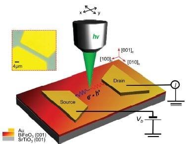 Optical memory using leaky ferroelectrics?