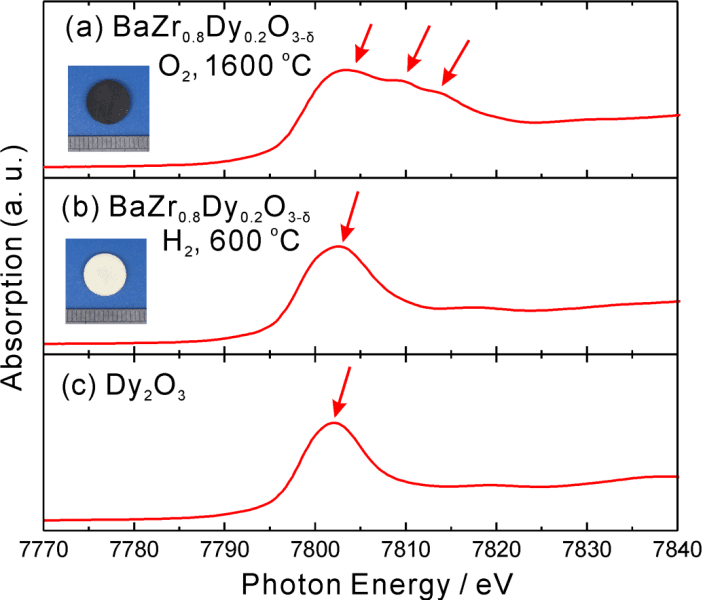 A New Oxidation State for Dysprosium