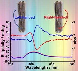 Chiral Generators: Making Plasmonics Twist