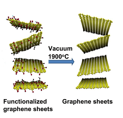 A Physical Route to Highly Crystalline Graphene