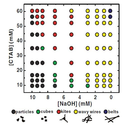 Small, Quick, and Multitasking: Optimized Nanostructure Synthesis and Morphology