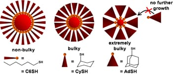 """""""Bulky"""" molecules control size of gold nanoparticles"""