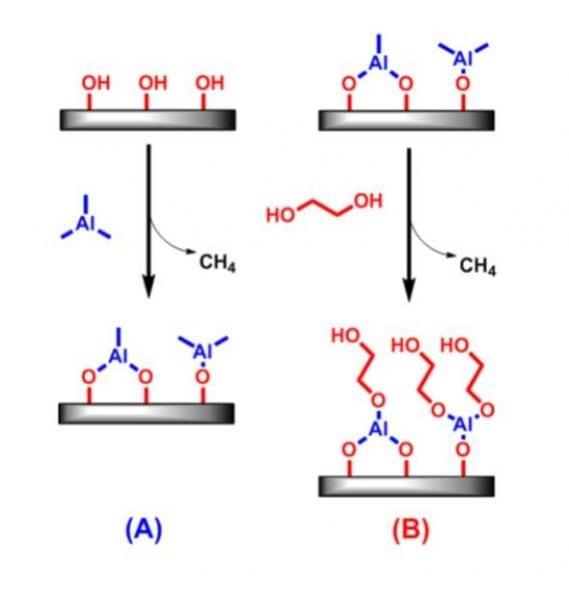 Molecular Layer Deposition Alucones