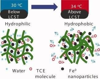 Cleaner water through tunable catalysis