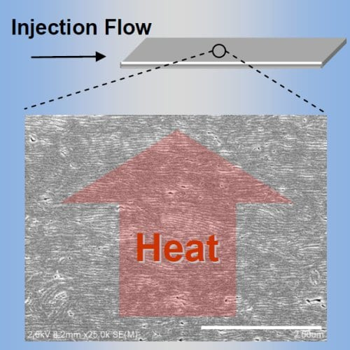 Plastics Become Heat Conductors by Lamellar Crystal Alignment