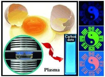 Luminescent Ink from Eggs: Fluorescent Dots for Biomaterials