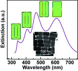 plasmonic properties of Au−Ag nanorods