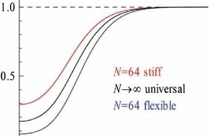 A universal pair distribution function for polymers in the long-chain limit