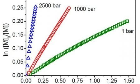 Effect of pressure on the atom-transfer radical polymerization of methyl methacrylate