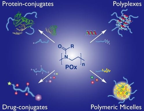 Poly(2-oxazoline)s – a platform for well-defined polymer architectures and biomaterials