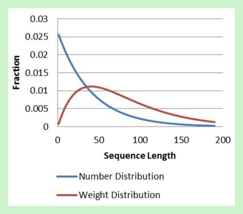 distribution of correct RNA sequence lengths