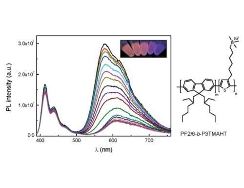 Ratiometric fluorescence sensing