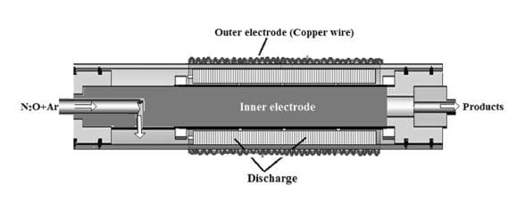 dielectric barrier discharge reactor