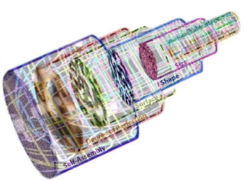 Nanomaterials kaleidoscope building a nanochemistry periodic table urtaz Choice Image