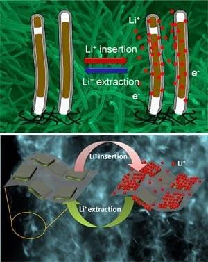 Nanoscale interface improves Li-ion battery electrodes