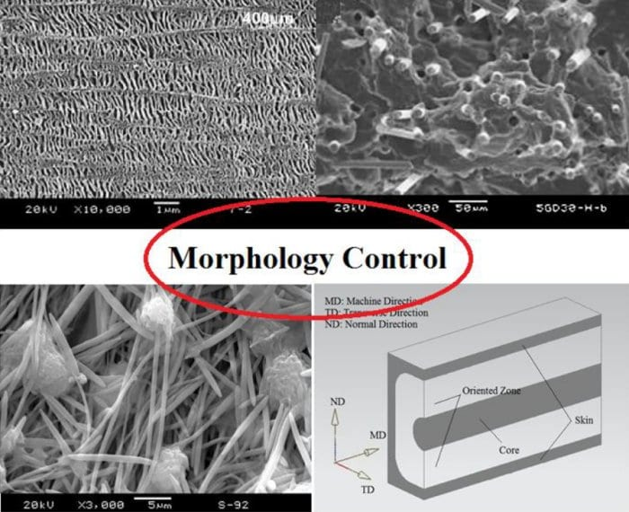 Morphology control technologies for polymeric materials
