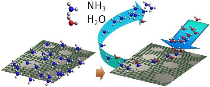 Graphene-Based Nanosensors for Toxic Gases