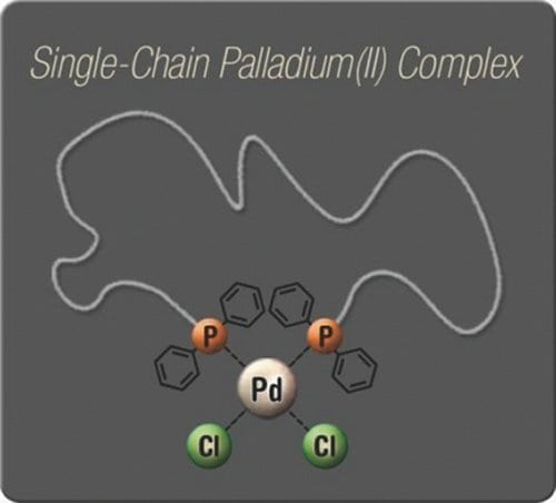 Metal-ligand complexation induces single-chain self-folding of synthetic polymers