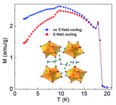 Metal-organic frameworks for electric field controlled magnetism