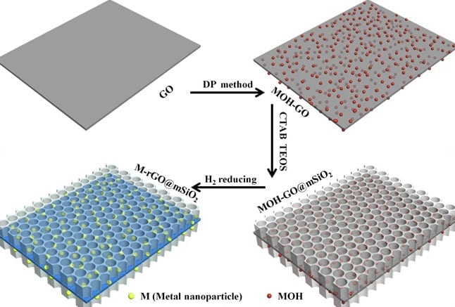 A robust graphene-supported catalyst