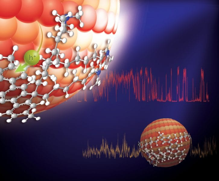 Shrinking quantum dots improves charge transfer
