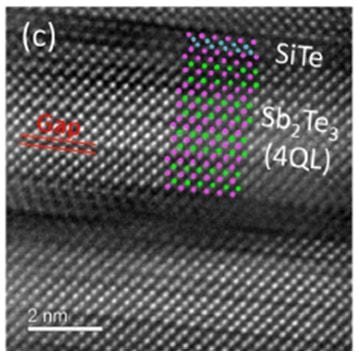New candidate for interfacial phase-change materials