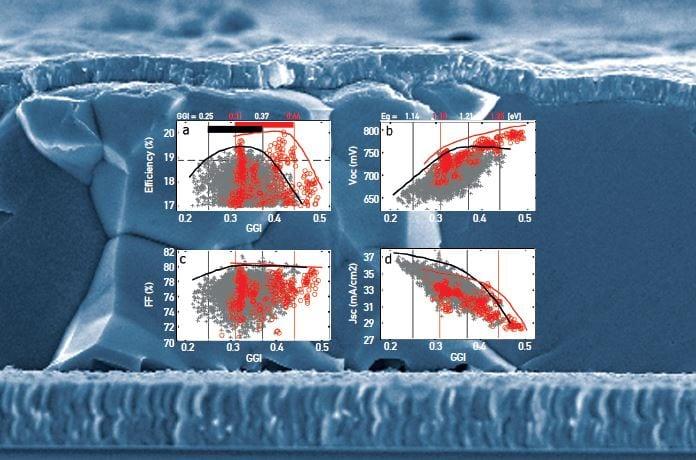 Cu(In,Ga)Se2 outperforms multicrystalline silicon