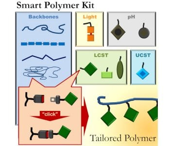 A smart polymer kit for composing tailored novel materials