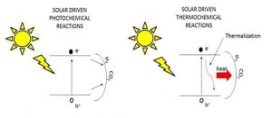 Figure 1. Gas-Phase Photocatalysis: powered by light, heat or a combination of both? Graphical illustration courtesy of Dr. Paul O'Brian.