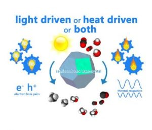 Figure 2. Is your photocatalytic reaction powered by light or heat or both? Graphical illustration courtesy of Chenxi Qian.