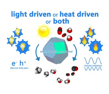 Is semiconductor photocatalysis photochemical or thermochemical or both? (and do we care?)