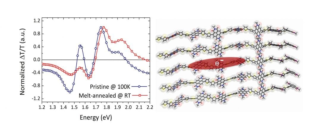 Efficient Electron Transport in a Semiconducting Copolymer