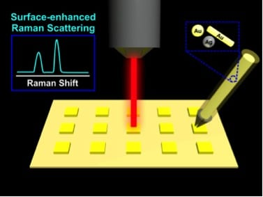 DIY Surface-enhanced Raman spectroscopy sensor