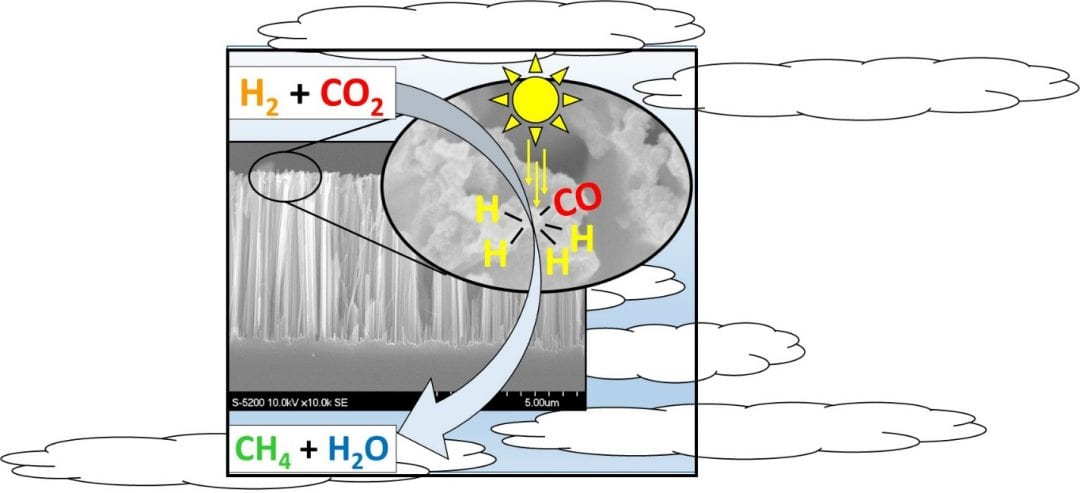 Carbon dioxide: from pollution to solution
