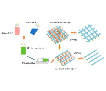 Flexible transparent electrodes made from nanowire networks