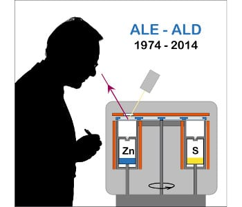 40 years of atomic layer deposition