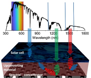Spectral concentration improves solar cell efficiency