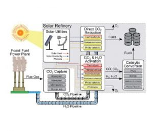 Scheme Futuristic 'solar refinery' for making fuels and chemicals from CO2, H2O and sunlight, Reproduced from A general framework for the assessment of solar fuel technologies, Energy & Environmental Science, DOI:  10.1039/C4EE01958J  with permission of The Royal Society of Chemistry.