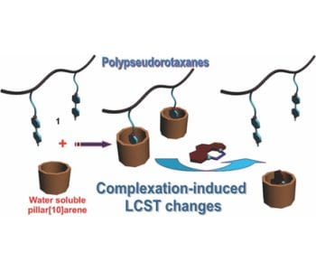 A supramolecular method to tune the LCST behavior of a thermoresponsive polymer