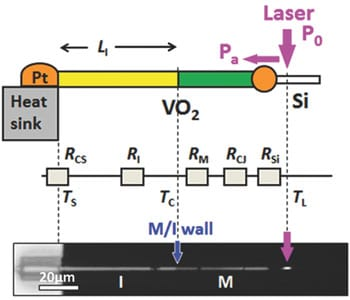 Micro power meter can measure nanowire heat transfer