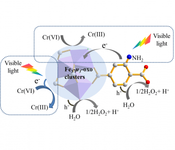 Cleaning up: MOF photocatalysts for chromium reduction