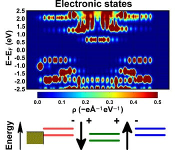 A toolbox for tuning the electronic structure in organic self-assembled monolayers