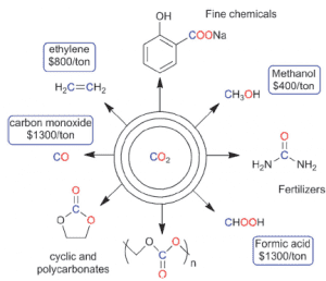 Scheme. CO2 is not a waste product to fear, it is an abundant, non-toxic, low cost C1 chemical feed stock for making fuels and chemicals. Reproduced from Molecular approaches to the electrochemical reduction of carbon dioxide (DOI: 10.1039/C1CC15393E) with permission of The Royal Society of Chemistry.