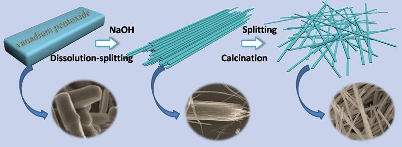 Na1.1V3O7.9 nanobelts as cathode material for Na-ion batteries