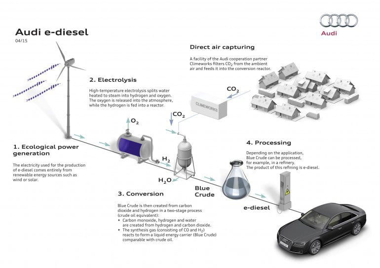 Figure 1: Audi process for producing diesel fuel from carbon dioxide. Image: Audi.