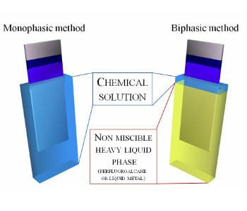 Game changer in dip coating: doing more with less